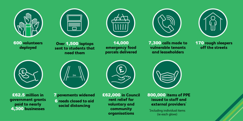Infographic of the Council's achievements